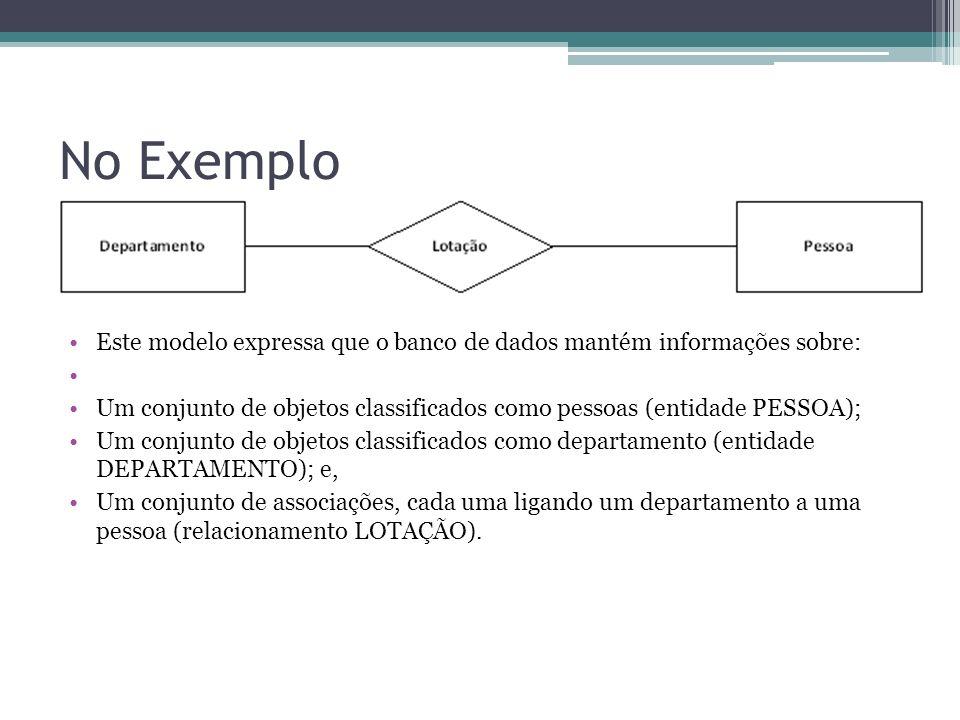 No Exemplo Este modelo expressa que o banco de dados mantém informações sobre: Um conjunto de objetos classificados como pessoas (entidade PESSOA); Um
