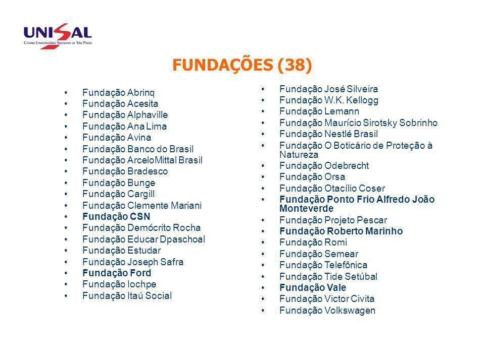 ASSOCIADOS Fundação Abrinq Fundação Acesita Fundação Alphaville Fundação Ana Lima Fundação Avina Fundação Banco do Brasil Fundação ArceloMittal Brasil