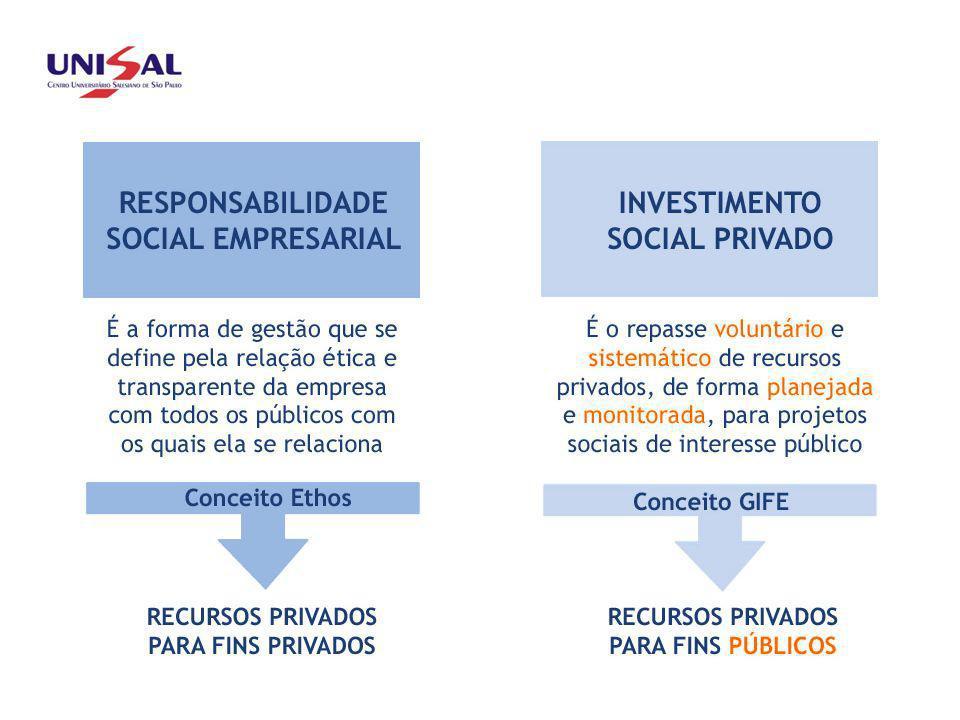 O Investimento Social Privado Investimento social privado é o repasse voluntário de recursos privados de forma planejada, monitorada e sistemática para projetos sociais, ambientais e culturais de interesse público.