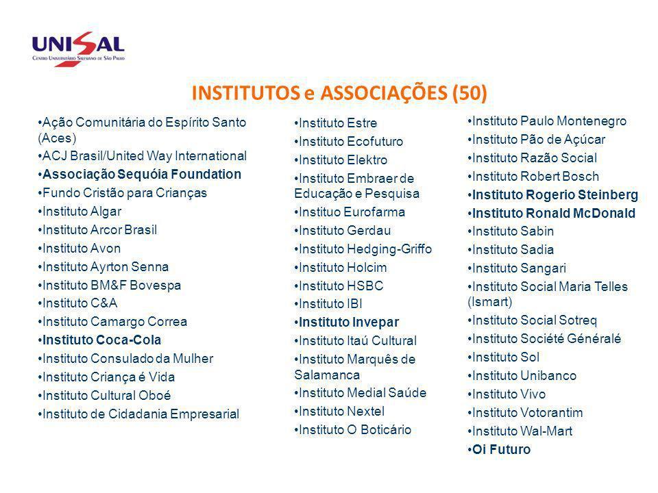 ASSOCIADOS Ação Comunitária do Espírito Santo (Aces) ACJ Brasil/United Way International Associação Sequóia Foundation Fundo Cristão para Crianças Ins