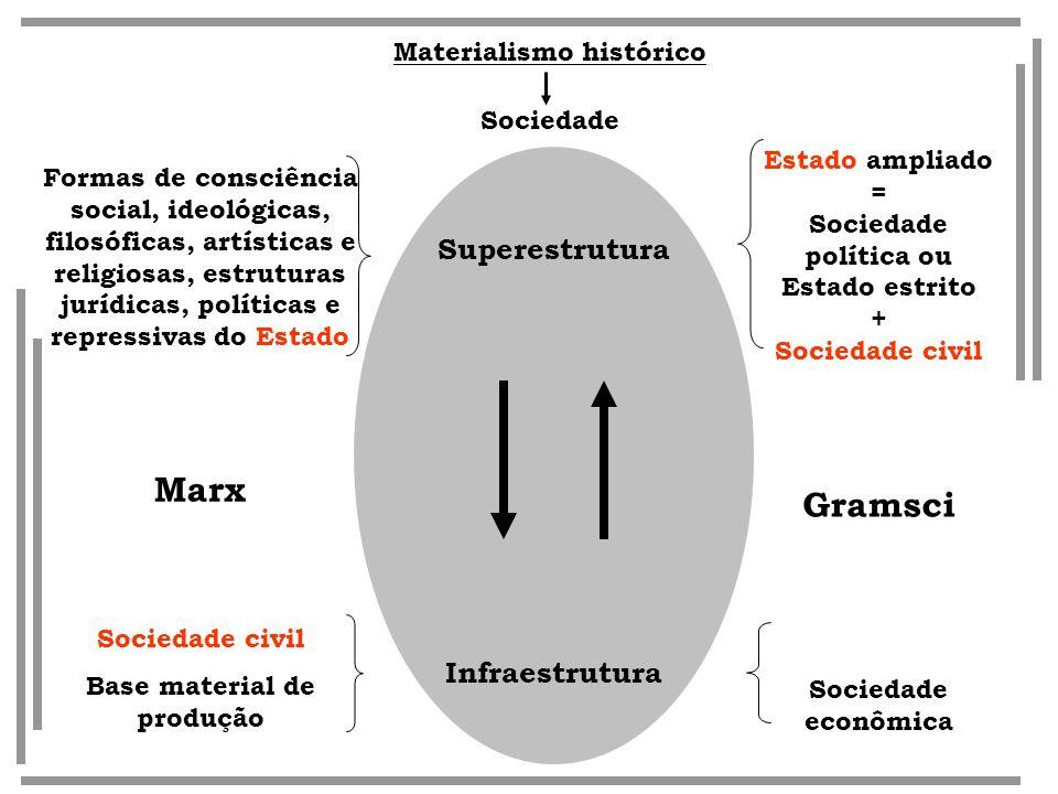 Superestrutura Infraestrutura Formas de consciência social, ideológicas, filosóficas, artísticas e religiosas, estruturas jurídicas, políticas e repre