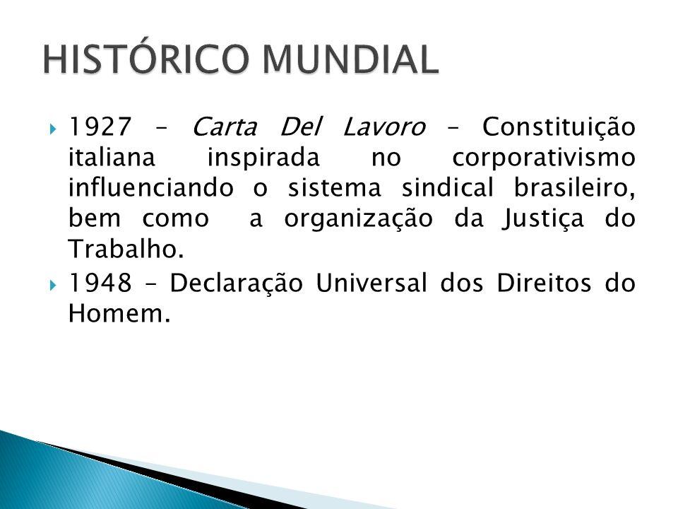 1927 – Carta Del Lavoro – Constituição italiana inspirada no corporativismo influenciando o sistema sindical brasileiro, bem como a organização da Jus