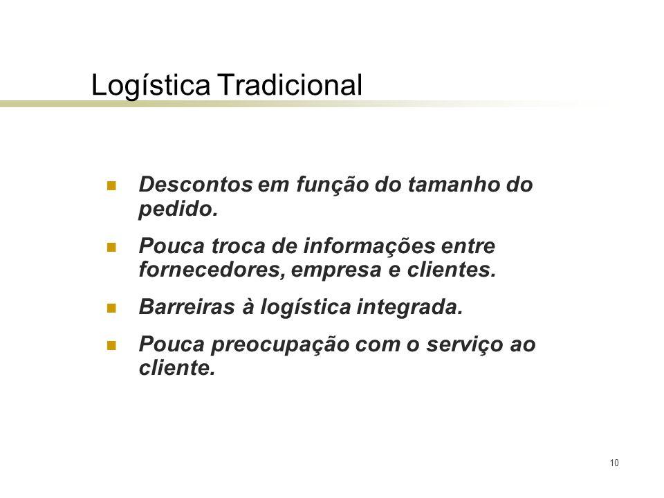10 Logística Tradicional Descontos em função do tamanho do pedido. Pouca troca de informações entre fornecedores, empresa e clientes. Barreiras à logí