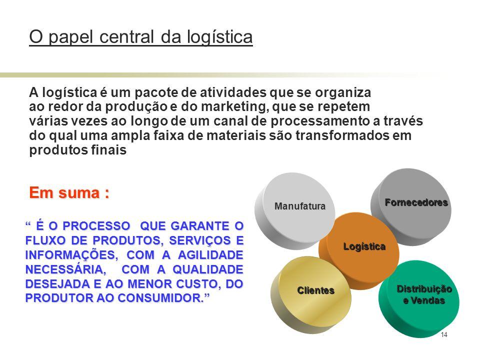14 Fornecedores Distribuição e Vendas Logística Clientes Manufatura A logística é um pacote de atividades que se organiza ao redor da produção e do ma