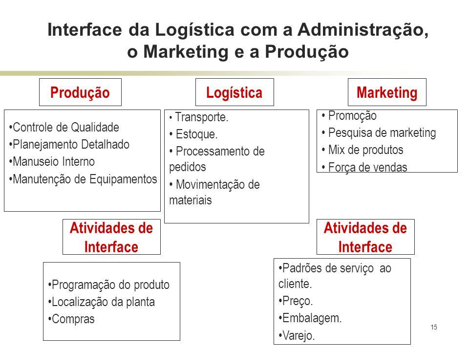 15 Interface da Logística com a Administração, o Marketing e a Produção ProduçãoLogística Atividades de Interface Promoção Pesquisa de marketing Mix d