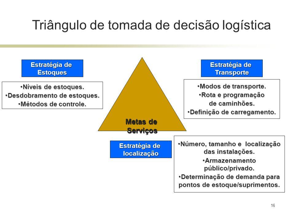 16 Triângulo de tomada de decisão logística Estratégia de Transporte Modos de transporte.Modos de transporte. Rota e programaçãoRota e programação de