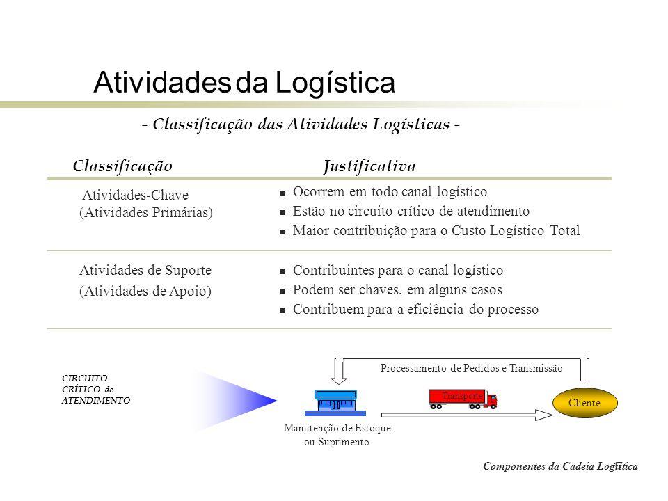 17 Atividades da Logística Componentes da Cadeia Logística - Classificação das Atividades Logísticas - Atividades-Chave (Atividades Primárias) Ativida