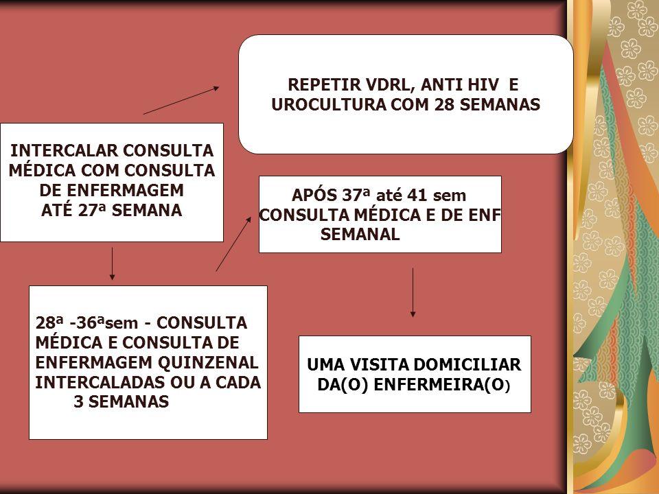 REPETIR VDRL, ANTI HIV E UROCULTURA COM 28 SEMANAS INTERCALAR CONSULTA MÉDICA COM CONSULTA DE ENFERMAGEM ATÉ 27ª SEMANA APÓS 37ª até 41 sem CONSULTA M