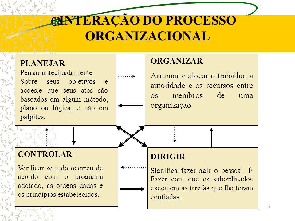 3 INTERAÇÃO DO PROCESSO ORGANIZACIONAL PLANEJAR Pensar antecipadamente Sobre seus objetivos e ações,e que seus atos são baseados em algum método, plano ou lógica, e não em palpites.