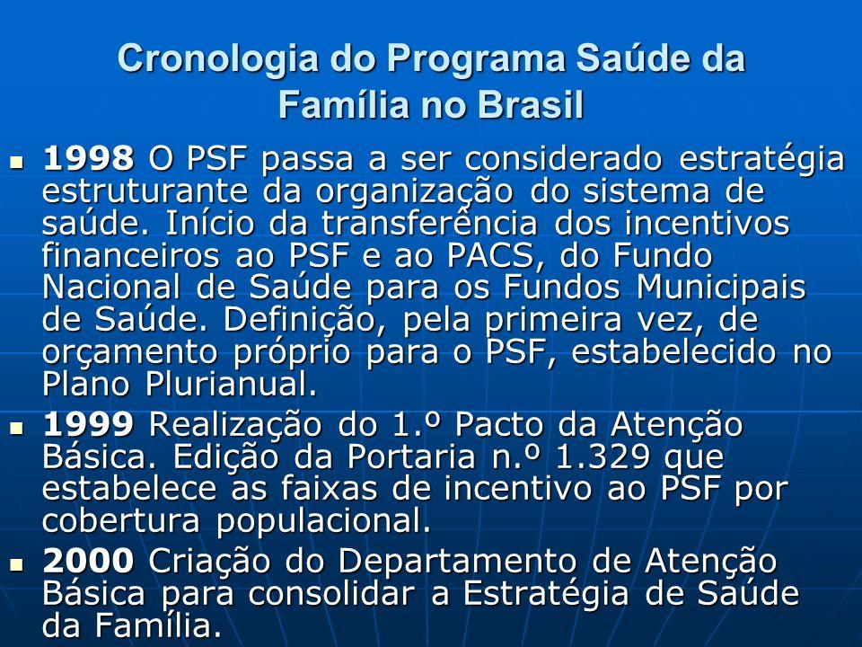 Cronologia do Programa Saúde da Família no Brasil 1998 O PSF passa a ser considerado estratégia estruturante da organização do sistema de saúde.