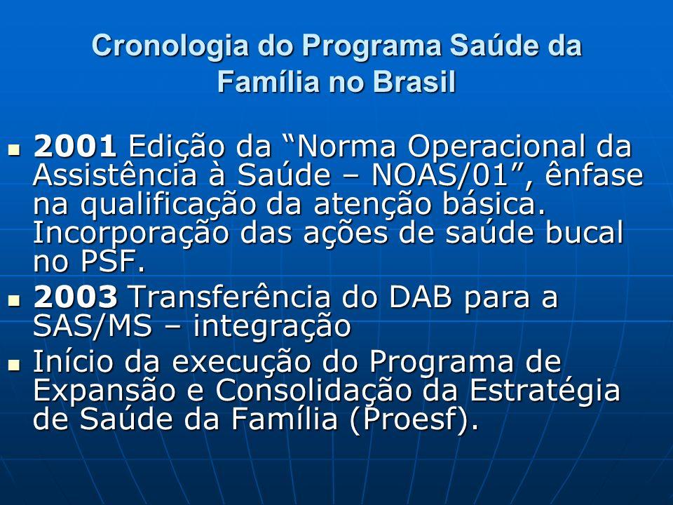 Cronologia do Programa Saúde da Família no Brasil 2001 Edição da Norma Operacional da Assistência à Saúde – NOAS/01, ênfase na qualificação da atenção básica.