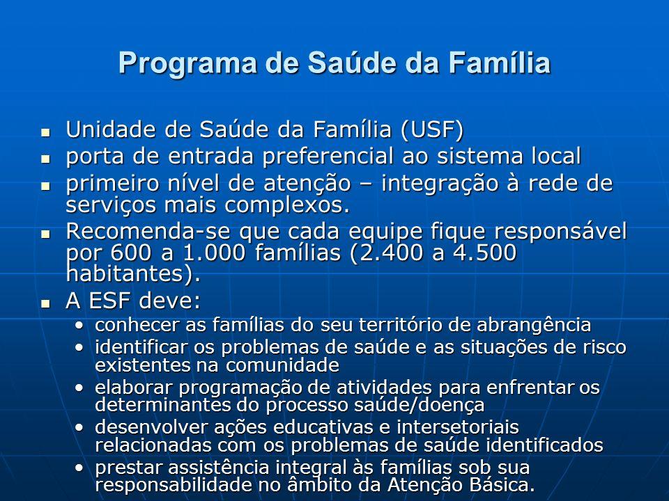 Programa de Saúde da Família Unidade de Saúde da Família (USF) Unidade de Saúde da Família (USF) porta de entrada preferencial ao sistema local porta de entrada preferencial ao sistema local primeiro nível de atenção – integração à rede de serviços mais complexos.
