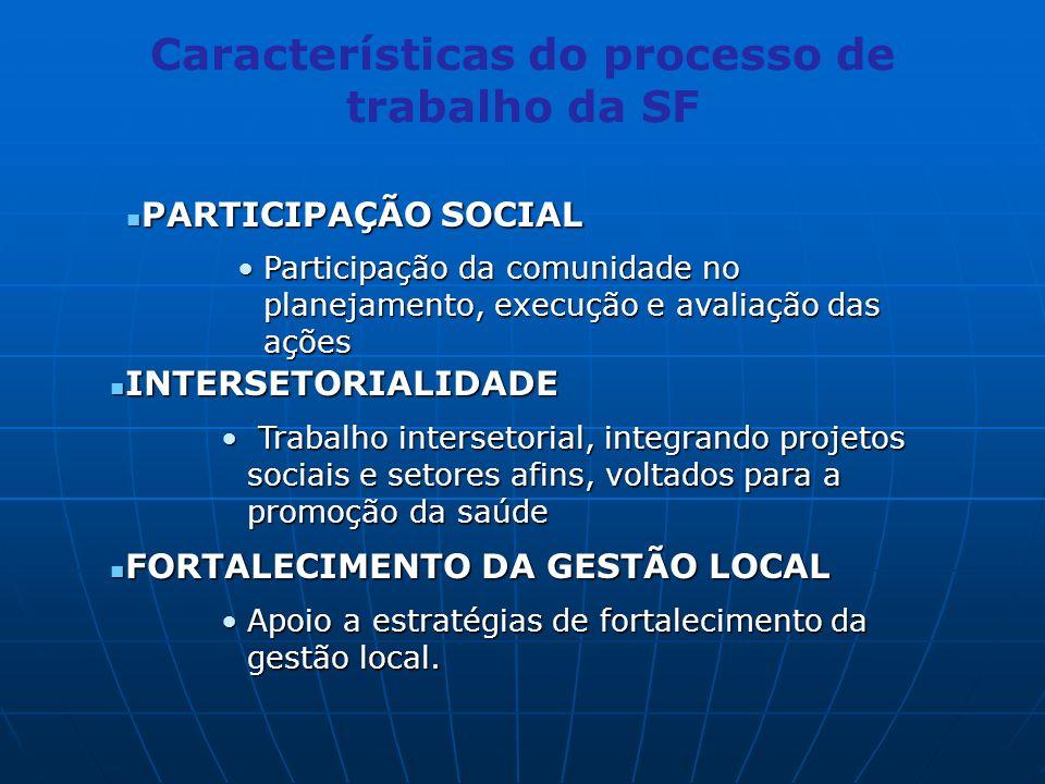 PARTICIPAÇÃO SOCIAL PARTICIPAÇÃO SOCIAL Participação da comunidade no planejamento, execução e avaliação das açõesParticipação da comunidade no planejamento, execução e avaliação das ações INTERSETORIALIDADE INTERSETORIALIDADE Trabalho intersetorial, integrando projetos sociais e setores afins, voltados para a promoção da saúde Trabalho intersetorial, integrando projetos sociais e setores afins, voltados para a promoção da saúde FORTALECIMENTO DA GESTÃO LOCAL FORTALECIMENTO DA GESTÃO LOCAL Apoio a estratégias de fortalecimento da gestão local.Apoio a estratégias de fortalecimento da gestão local.