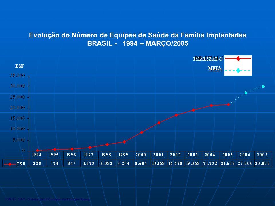 Evolução do Número de Equipes de Saúde da Família Implantadas BRASIL - 1994 – MARÇO/2005 FONTE: SIAB - Sistema de Informação da Atenção Básica ESF