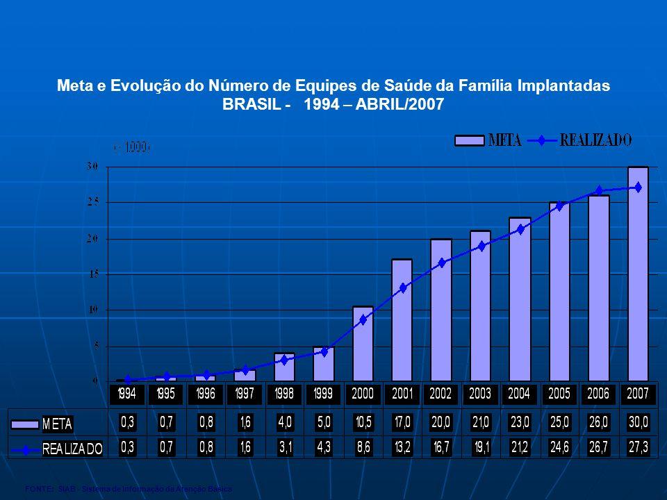Meta e Evolução do Número de Equipes de Saúde da Família Implantadas BRASIL - 1994 – ABRIL/2007 FONTE: SIAB - Sistema de Informação da Atenção Básica