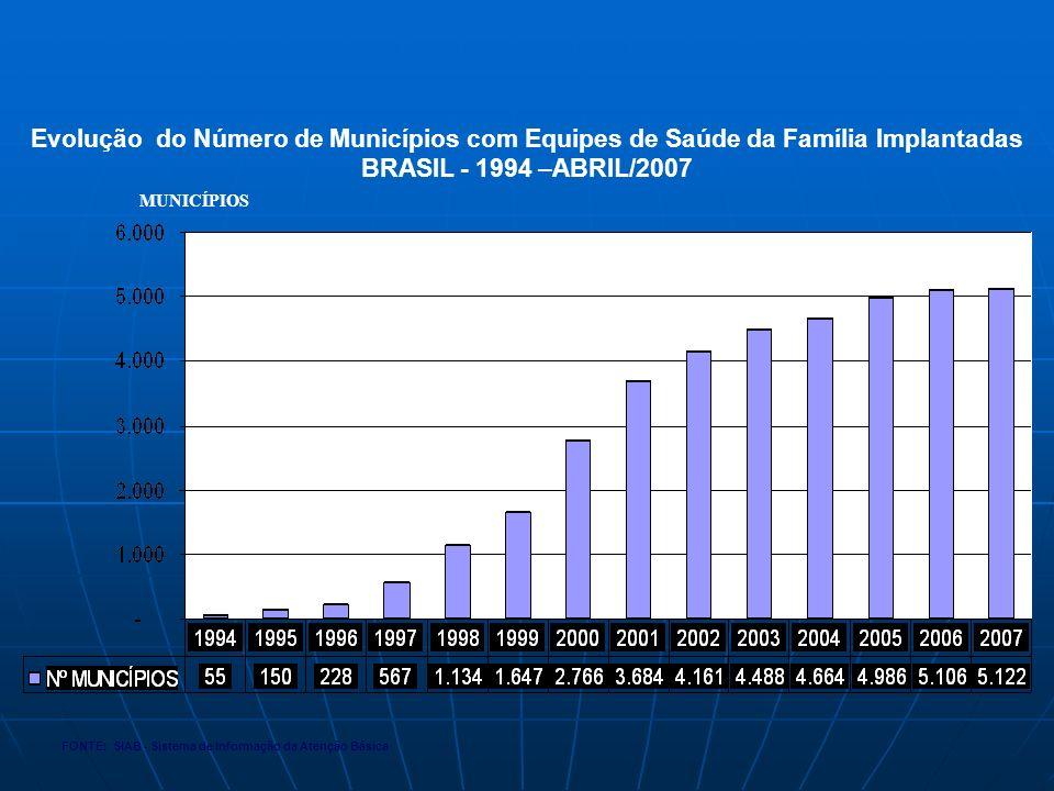 Evolução do Número de Municípios com Equipes de Saúde da Família Implantadas BRASIL - 1994 –ABRIL/2007 FONTE: SIAB - Sistema de Informação da Atenção Básica MUNICÍPIOS