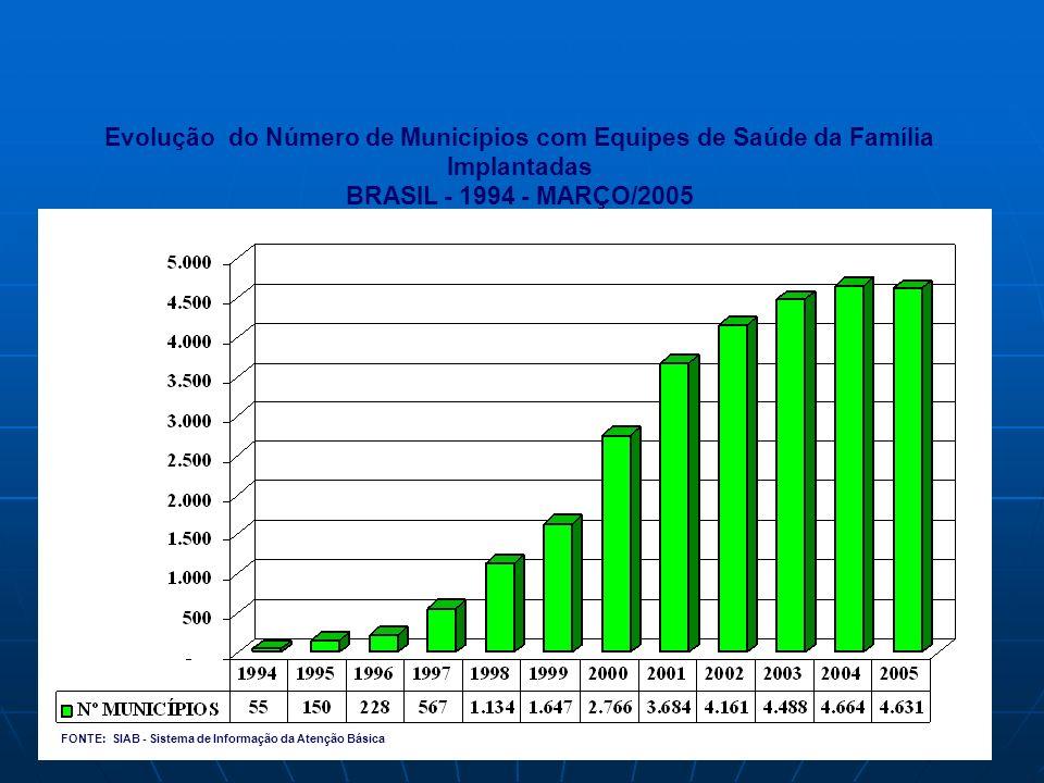 Evolução do Número de Municípios com Equipes de Saúde da Família Implantadas BRASIL - 1994 - MARÇO/2005 FONTE: SIAB - Sistema de Informação da Atenção Básica MUNICÍPIOS