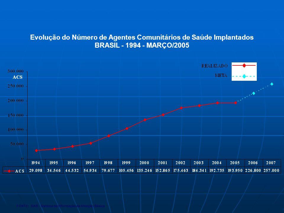 Evolução do Número de Agentes Comunitários de Saúde Implantados BRASIL - 1994 - MARÇO/2005 FONTE: SIAB - Sistema de Informação da Atenção Básica ACS