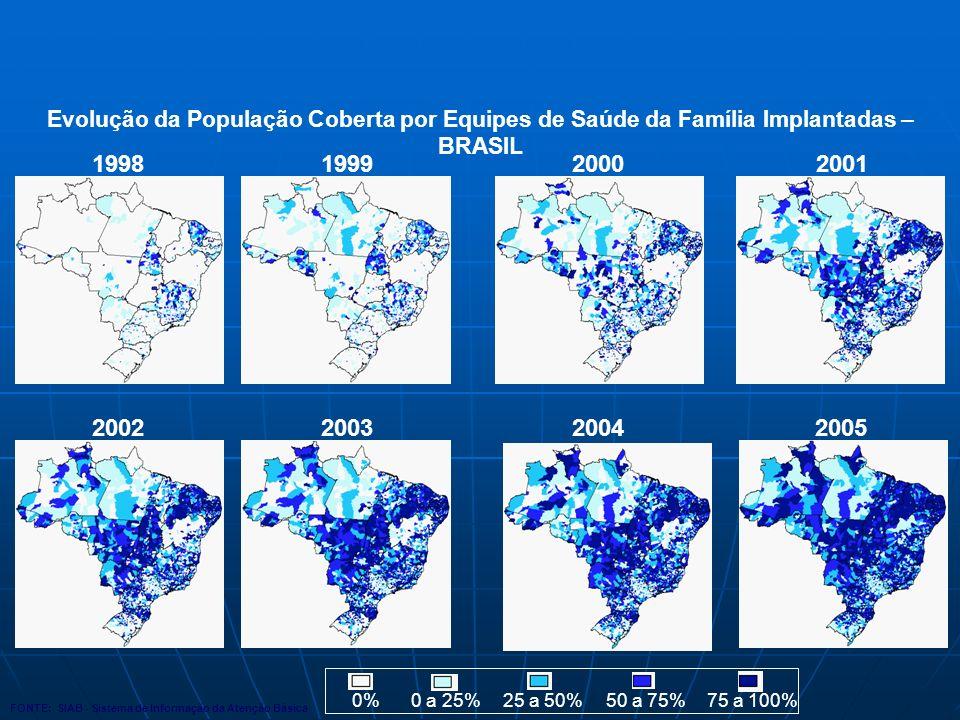 1998199920002001 2002200320042005 0%0 a 25%25 a 50%50 a 75%75 a 100% Evolução da População Coberta por Equipes de Saúde da Família Implantadas – BRASIL FONTE: SIAB - Sistema de Informação da Atenção Básica