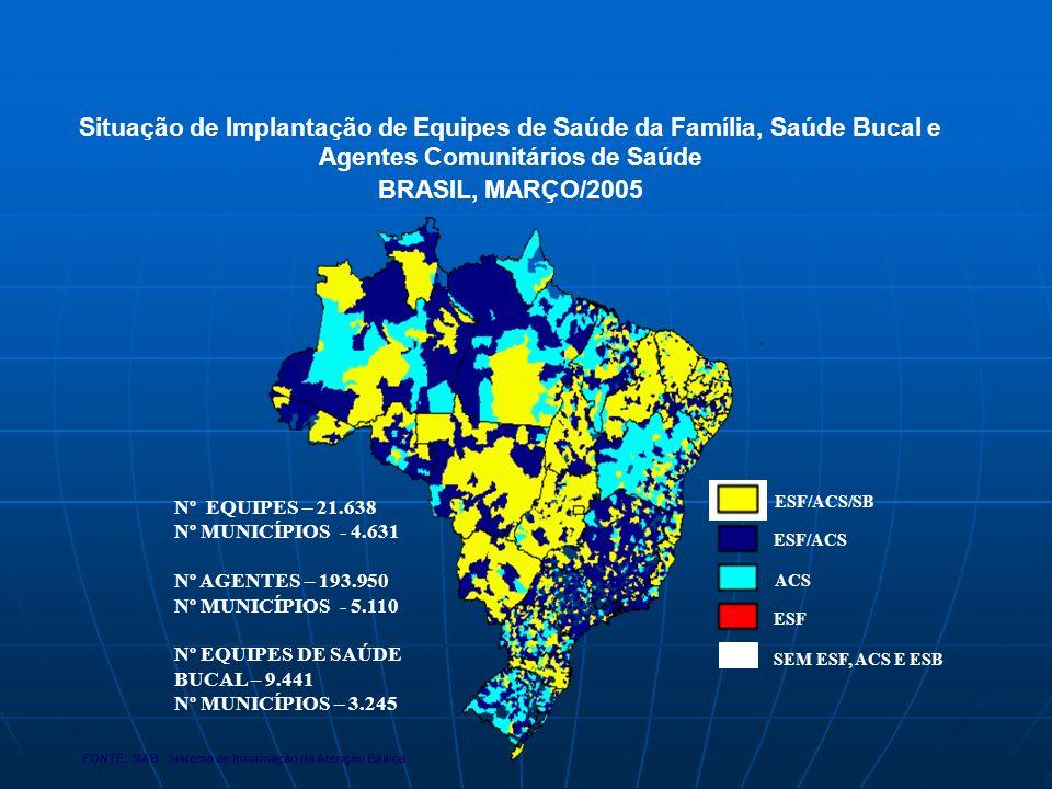 FONTE: SIAB - Sistema de Informação da Atenção Básica Situação de Implantação de Equipes de Saúde da Família, Saúde Bucal e Agentes Comunitários de Saúde BRASIL, MARÇO/2005 Nº EQUIPES – 21.638 Nº MUNICÍPIOS - 4.631 Nº AGENTES – 193.950 Nº MUNICÍPIOS - 5.110 Nº EQUIPES DE SAÚDE BUCAL – 9.441 Nº MUNICÍPIOS – 3.245 ESF/ACS/SB ACS SEM ESF, ACS E ESB ESF ESF/ACS