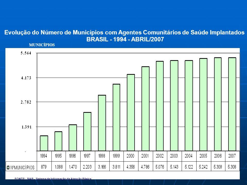 Evolução do Número de Municípios com Agentes Comunitários de Saúde Implantados BRASIL - 1994 - ABRIL/2007 FONTE: SIAB - Sistema de Informação da Atenção Básica MUNICÍPIOS