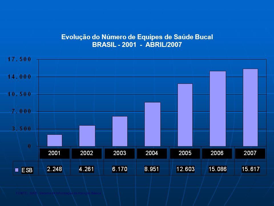 Evolução do Número de Equipes de Saúde Bucal BRASIL - 2001 - ABRIL/2007 FONTE: SIAB - Sistema de Informação da Atenção Básica