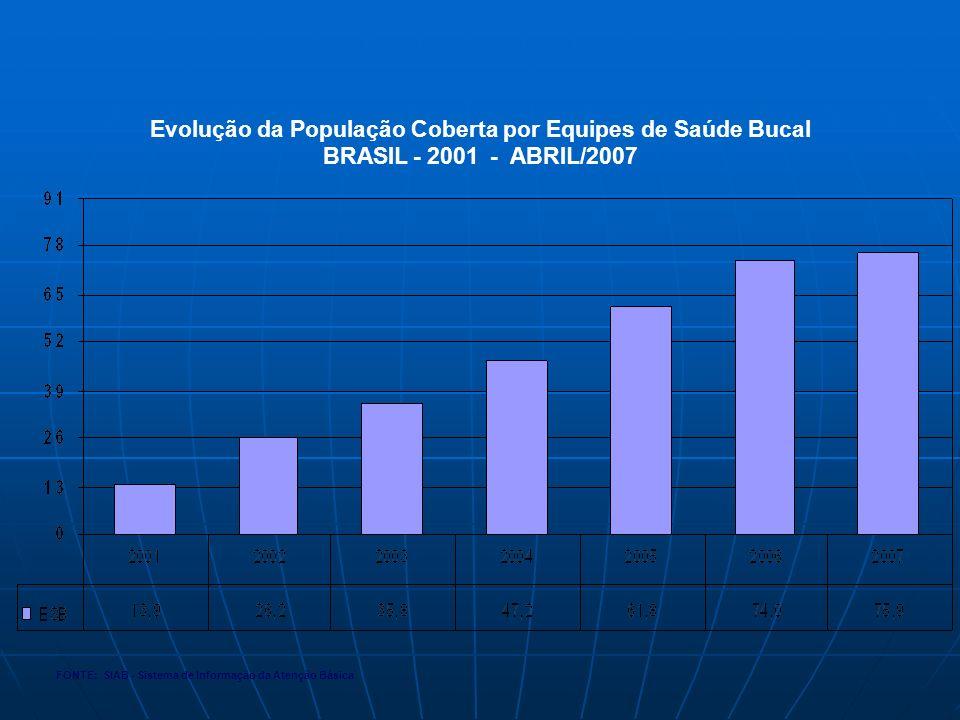 Evolução da População Coberta por Equipes de Saúde Bucal BRASIL - 2001 - ABRIL/2007 FONTE: SIAB - Sistema de Informação da Atenção Básica