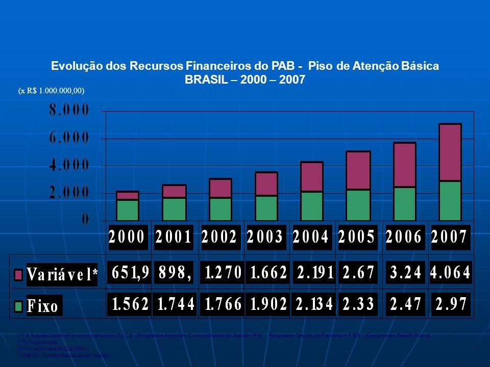 Evolução dos Recursos Financeiros do PAB - Piso de Atenção Básica BRASIL – 2000 – 2007 (*) A fração Variável é composta pelo PACS – Programa Agentes Comunitários de Saúde; PSF – Programa Saúde da Família; e ESB – Equipes de Saúde Bucal.