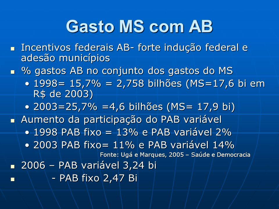 Gasto MS com AB Incentivos federais AB- forte indução federal e adesão municípios Incentivos federais AB- forte indução federal e adesão municípios % gastos AB no conjunto dos gastos do MS % gastos AB no conjunto dos gastos do MS 1998= 15,7% = 2,758 bilhões (MS=17,6 bi em R$ de 2003)1998= 15,7% = 2,758 bilhões (MS=17,6 bi em R$ de 2003) 2003=25,7% =4,6 bilhões (MS= 17,9 bi)2003=25,7% =4,6 bilhões (MS= 17,9 bi) Aumento da participação do PAB variável Aumento da participação do PAB variável 1998 PAB fixo = 13% e PAB variável 2%1998 PAB fixo = 13% e PAB variável 2% 2003 PAB fixo= 11% e PAB variável 14%2003 PAB fixo= 11% e PAB variável 14% Fonte: Ugá e Marques, 2005 – Saúde e Democracia Fonte: Ugá e Marques, 2005 – Saúde e Democracia 2006 – PAB variável 3,24 bi 2006 – PAB variável 3,24 bi - PAB fixo 2,47 Bi - PAB fixo 2,47 Bi