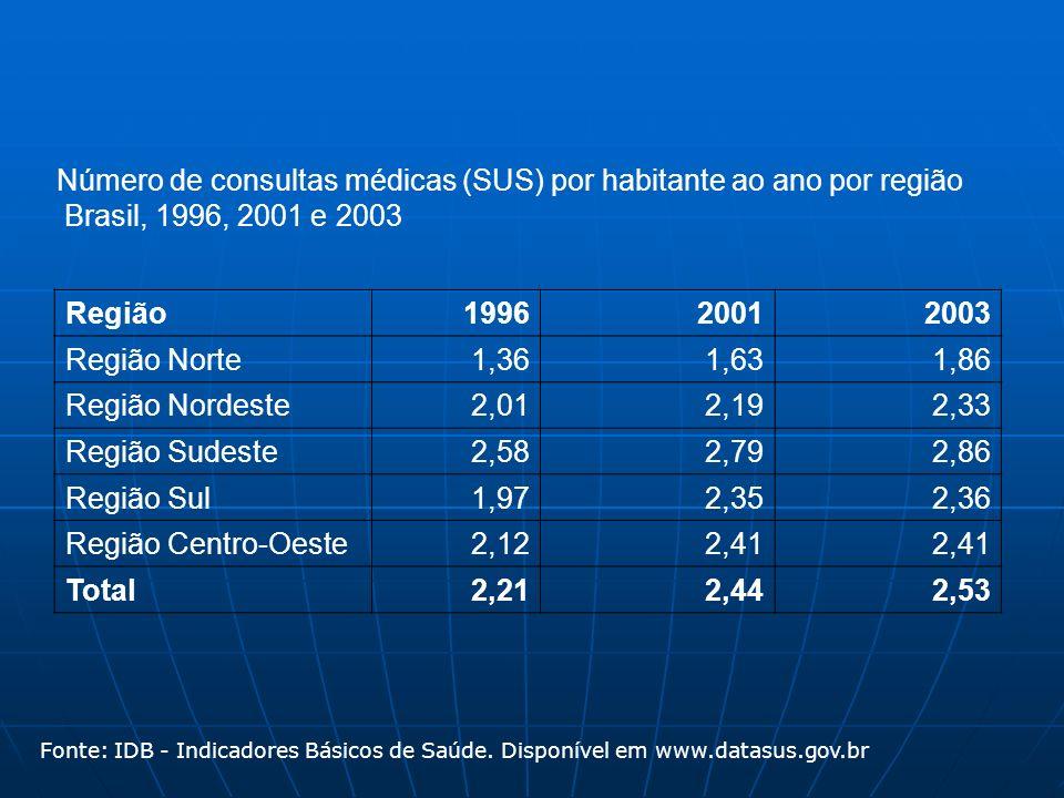 Número de consultas médicas (SUS) por habitante ao ano por região Brasil, 1996, 2001 e 2003 Região 1996 2001 2003 Região Norte1,361,63 1,86 Região Nordeste2,012,19 2,33 Região Sudeste2,582,79 2,86 Região Sul1,972,35 2,36 Região Centro-Oeste2,122,41 Total2,212,44 2,53 Fonte: IDB - Indicadores Básicos de Saúde.