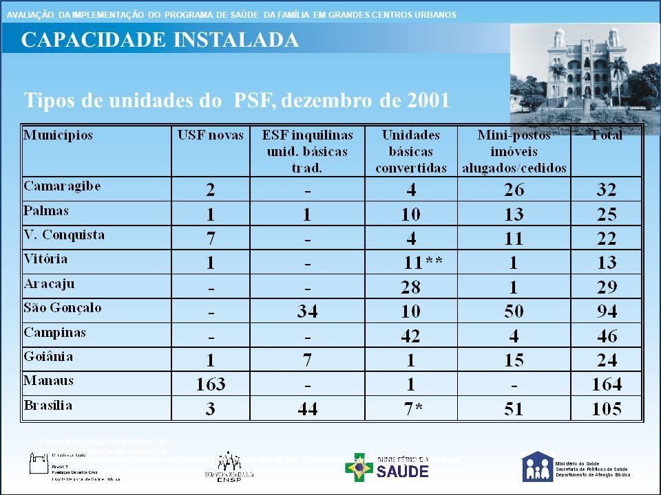 Tipos de unidades do PSF, dezembro de 2001 Fonte: NUPES/DAPS/ENSP/FIOCRUZ * postos de saúde rurais reativados ** Parte das unidades em processo de conversão e em outra parte as ESF coabitavam com o atendimento tradicional.