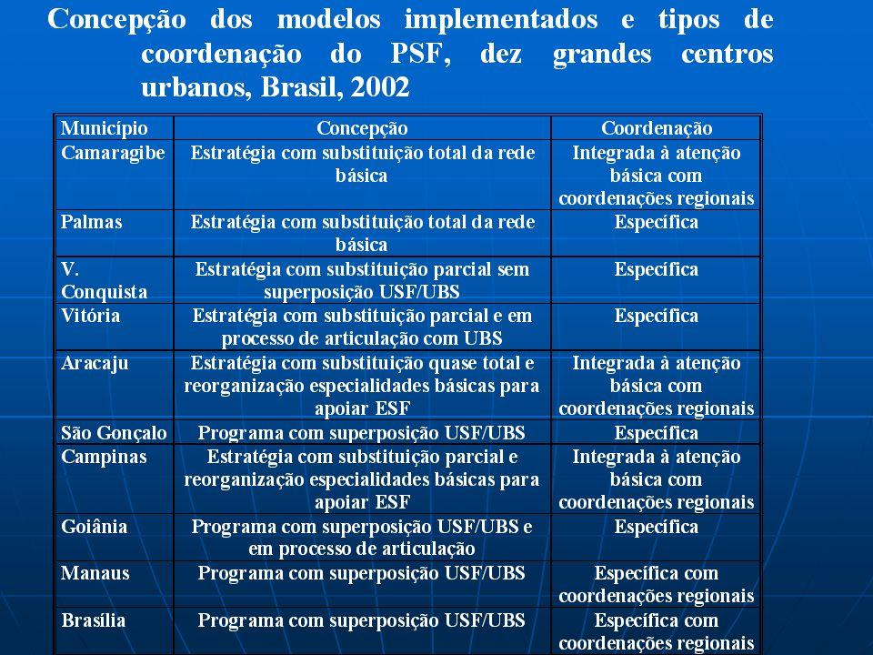 CONCEPÇÃO MODELO IMPLEMENTADO Estratégia de mudança do modelo assistencial na rede básica Estratégia de mudança do modelo assistencial na rede básica