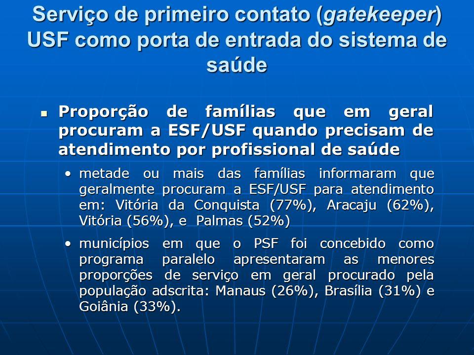 Serviço de primeiro contato (gatekeeper) USF como porta de entrada do sistema de saúde Proporção de famílias que em geral procuram a ESF/USF quando precisam de atendimento por profissional de saúde Proporção de famílias que em geral procuram a ESF/USF quando precisam de atendimento por profissional de saúde metade ou mais das famílias informaram que geralmente procuram a ESF/USF para atendimento em: Vitória da Conquista (77%), Aracaju (62%), Vitória (56%), e Palmas (52%)metade ou mais das famílias informaram que geralmente procuram a ESF/USF para atendimento em: Vitória da Conquista (77%), Aracaju (62%), Vitória (56%), e Palmas (52%) municípios em que o PSF foi concebido como programa paralelo apresentaram as menores proporções de serviço em geral procurado pela população adscrita: Manaus (26%), Brasília (31%) e Goiânia (33%).municípios em que o PSF foi concebido como programa paralelo apresentaram as menores proporções de serviço em geral procurado pela população adscrita: Manaus (26%), Brasília (31%) e Goiânia (33%).