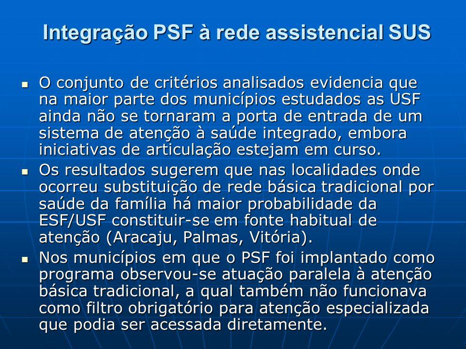 Integração PSF à rede assistencial SUS O conjunto de critérios analisados evidencia que na maior parte dos municípios estudados as USF ainda não se tornaram a porta de entrada de um sistema de atenção à saúde integrado, embora iniciativas de articulação estejam em curso.