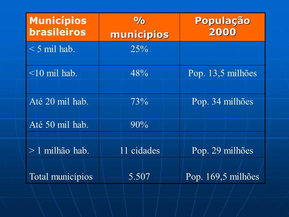 Municípios brasileiros%municipios População 2000 < 5 mil hab.25% <10 mil hab.48%Pop.