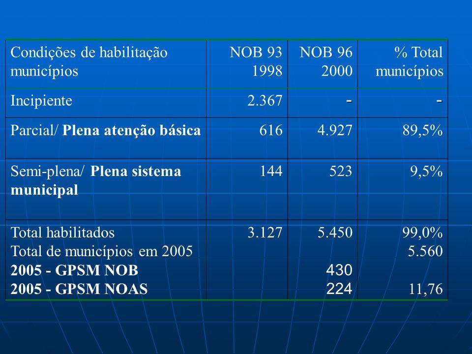 Condições de habilitação municípios NOB 93 1998 NOB 96 2000 % Total municípios Incipiente2.367-- Parcial/ Plena atenção básica6164.92789,5% Semi-plena/ Plena sistema municipal 1445239,5% Total habilitados Total de municípios em 2005 2005 - GPSM NOB 2005 - GPSM NOAS 3.1275.450 430 224 99,0% 5.560 11,76