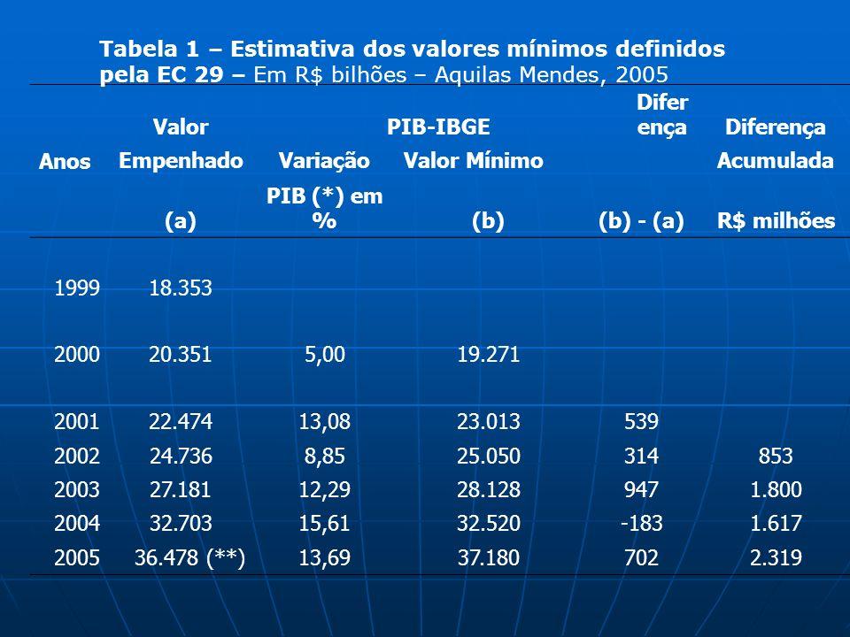Tabela 1 – Estimativa dos valores mínimos definidos pela EC 29 – Em R$ bilhões ValorPIB-IBGE Difer ença AnosEmpenhadoVariaçãoValor MínimoAcumulada (a) PIB (*) em %(b)(b) - (a)R$ milhões 199918.353 200020.3515,0019.271 200122.47413,0823.013539 200224.7368,8525.050314853 200327.18112,2928.1289471.800 200432.70315,6132.520-1831.617 2005 36.478 (**)13,6937.1807022.319 Fonte Aquilas Mendes, maio 2005 (a)Valor empenhado com Ações e Serviços Públicos de Saúde pelo MS (excluindo as despesas com Dívida, Inativos, e aquelas financiadas pelo Fundo de Combate e Erradicação da Pobreza).
