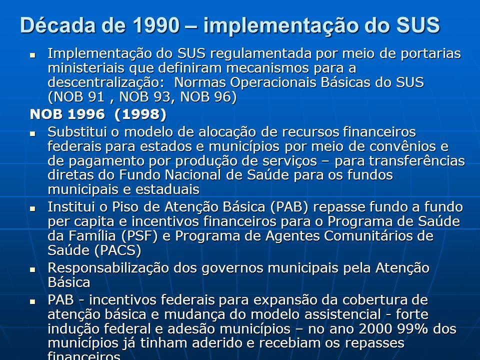 Década de 1990 – implementação do SUS Implementação do SUS regulamentada por meio de portarias ministeriais que definiram mecanismos para a descentralização: Normas Operacionais Básicas do SUS (NOB 91, NOB 93, NOB 96) Implementação do SUS regulamentada por meio de portarias ministeriais que definiram mecanismos para a descentralização: Normas Operacionais Básicas do SUS (NOB 91, NOB 93, NOB 96) NOB 1996 (1998) Substitui o modelo de alocação de recursos financeiros federais para estados e municípios por meio de convênios e de pagamento por produção de serviços – para transferências diretas do Fundo Nacional de Saúde para os fundos municipais e estaduais Substitui o modelo de alocação de recursos financeiros federais para estados e municípios por meio de convênios e de pagamento por produção de serviços – para transferências diretas do Fundo Nacional de Saúde para os fundos municipais e estaduais Institui o Piso de Atenção Básica (PAB) repasse fundo a fundo per capita e incentivos financeiros para o Programa de Saúde da Família (PSF) e Programa de Agentes Comunitários de Saúde (PACS) Institui o Piso de Atenção Básica (PAB) repasse fundo a fundo per capita e incentivos financeiros para o Programa de Saúde da Família (PSF) e Programa de Agentes Comunitários de Saúde (PACS) Responsabilização dos governos municipais pela Atenção Básica Responsabilização dos governos municipais pela Atenção Básica PAB - incentivos federais para expansão da cobertura de atenção básica e mudança do modelo assistencial - forte indução federal e adesão municípios – no ano 2000 99% dos municípios já tinham aderido e recebiam os repasses financeiros PAB - incentivos federais para expansão da cobertura de atenção básica e mudança do modelo assistencial - forte indução federal e adesão municípios – no ano 2000 99% dos municípios já tinham aderido e recebiam os repasses financeiros
