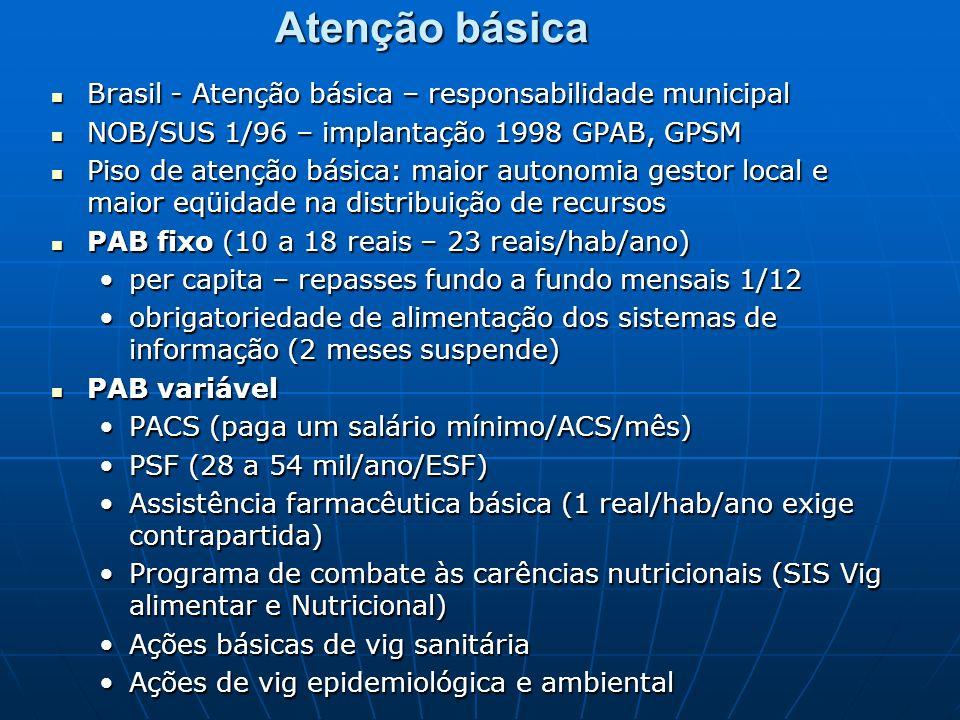 Atenção básica Brasil - Atenção básica – responsabilidade municipal Brasil - Atenção básica – responsabilidade municipal NOB/SUS 1/96 – implantação 1998 GPAB, GPSM NOB/SUS 1/96 – implantação 1998 GPAB, GPSM Piso de atenção básica: maior autonomia gestor local e maior eqüidade na distribuição de recursos Piso de atenção básica: maior autonomia gestor local e maior eqüidade na distribuição de recursos PAB fixo (10 a 18 reais – 23 reais/hab/ano) PAB fixo (10 a 18 reais – 23 reais/hab/ano) per capita – repasses fundo a fundo mensais 1/12per capita – repasses fundo a fundo mensais 1/12 obrigatoriedade de alimentação dos sistemas de informação (2 meses suspende)obrigatoriedade de alimentação dos sistemas de informação (2 meses suspende) PAB variável PAB variável PACS (paga um salário mínimo/ACS/mês)PACS (paga um salário mínimo/ACS/mês) PSF (28 a 54 mil/ano/ESF)PSF (28 a 54 mil/ano/ESF) Assistência farmacêutica básica (1 real/hab/ano exige contrapartida)Assistência farmacêutica básica (1 real/hab/ano exige contrapartida) Programa de combate às carências nutricionais (SIS Vig alimentar e Nutricional)Programa de combate às carências nutricionais (SIS Vig alimentar e Nutricional) Ações básicas de vig sanitáriaAções básicas de vig sanitária Ações de vig epidemiológica e ambientalAções de vig epidemiológica e ambiental