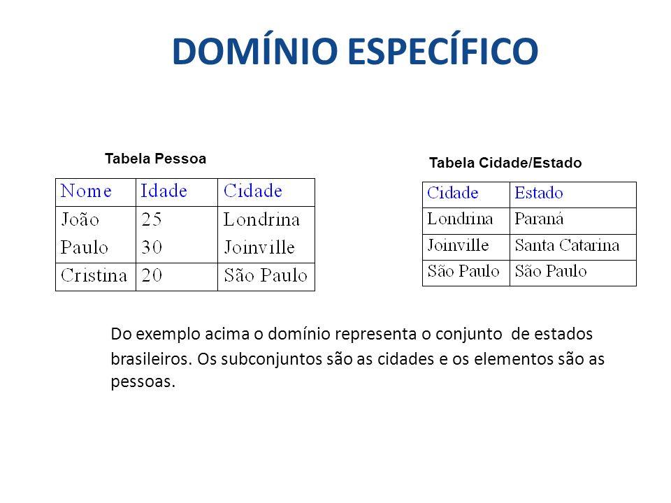 DOMÍNIO ESPECÍFICO Do exemplo acima o domínio representa o conjunto de estados brasileiros. Os subconjuntos são as cidades e os elementos são as pesso