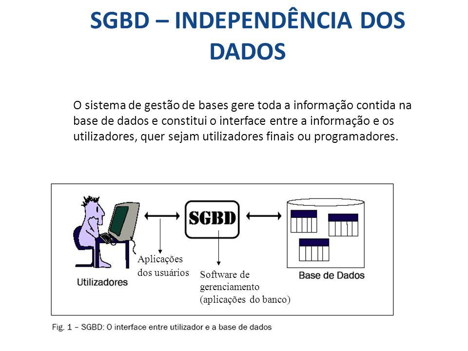 SGBD – INDEPENDÊNCIA DOS DADOS O sistema de gestão de bases gere toda a informação contida na base de dados e constitui o interface entre a informação