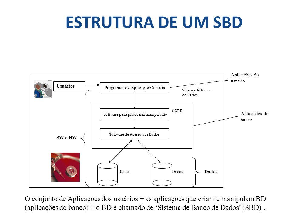 ESTRUTURA DE UM SBD SGBD Programas de Aplicação/Consulta Software para processar manipulação Software de Acesso aos Dados Dados Sistema de Banco de Da