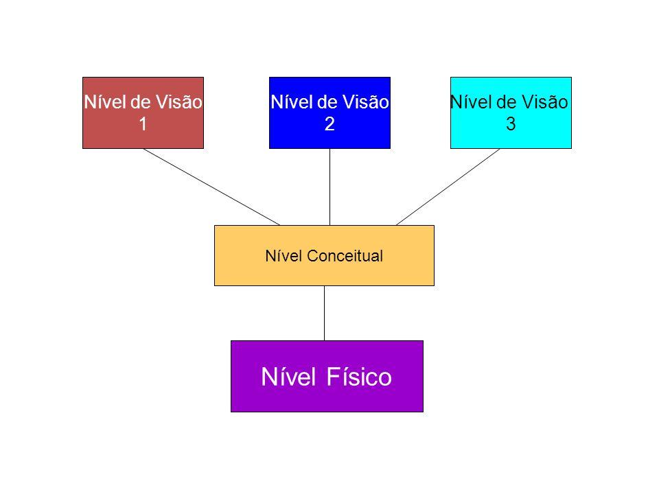 Nível de Visão 1 Nível de Visão 2 Nível de Visão 3 Nível Conceitual Nível Físico