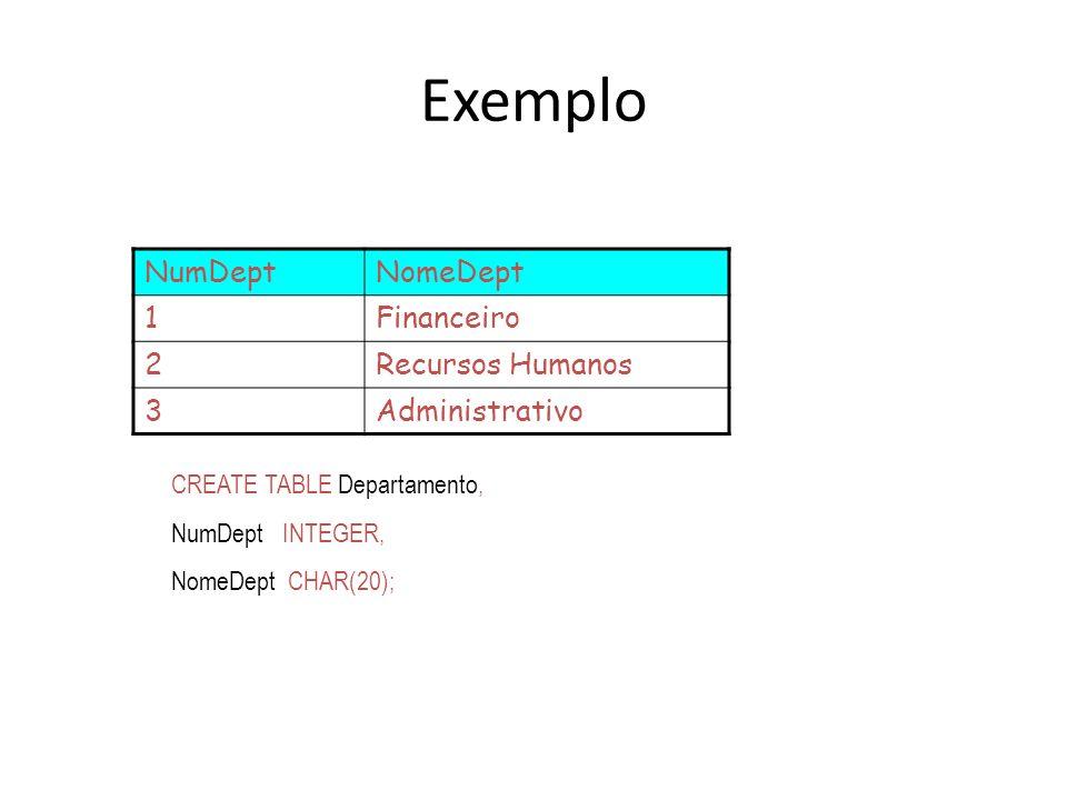Exemplo NumDeptNomeDept 1Financeiro 2Recursos Humanos 3Administrativo CREATE TABLE Departamento, NumDept INTEGER, NomeDept CHAR(20);