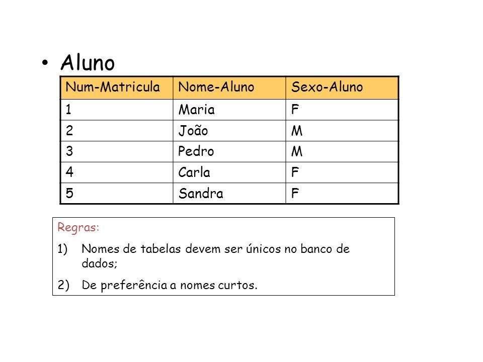 Aluno Num-MatriculaNome-AlunoSexo-Aluno 1MariaF 2JoãoM 3PedroM 4CarlaF 5SandraF Regras: 1)Nomes de tabelas devem ser únicos no banco de dados; 2)De pr
