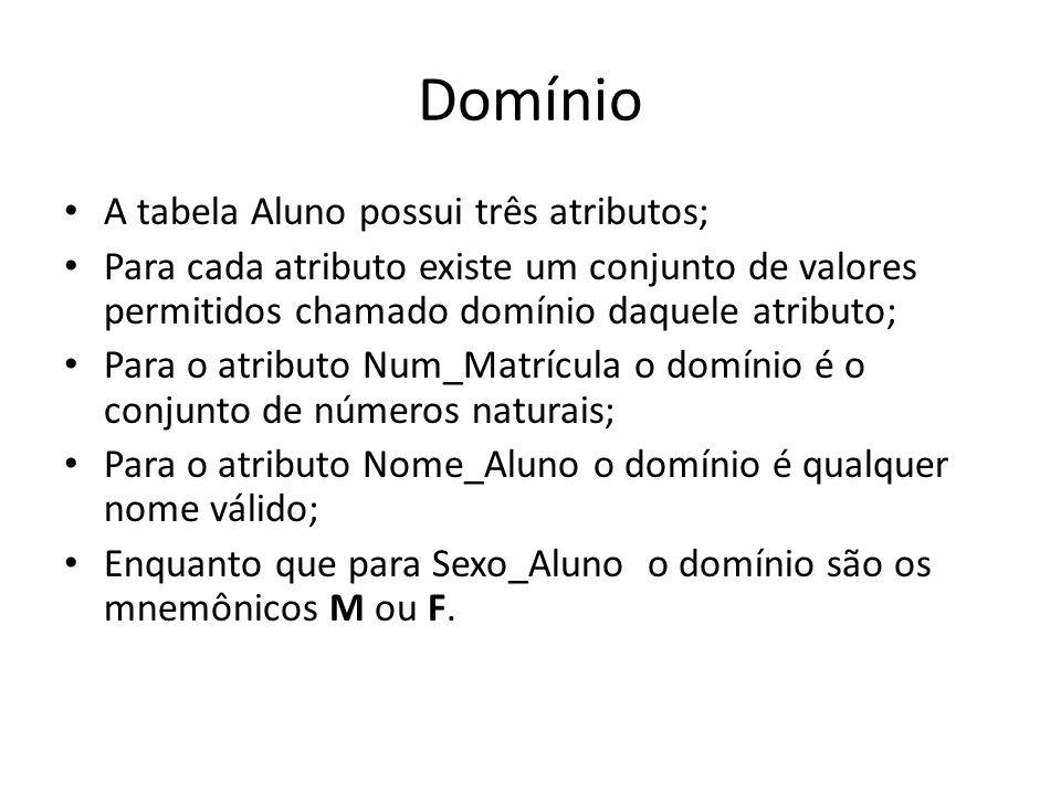 Domínio A tabela Aluno possui três atributos; Para cada atributo existe um conjunto de valores permitidos chamado domínio daquele atributo; Para o atr