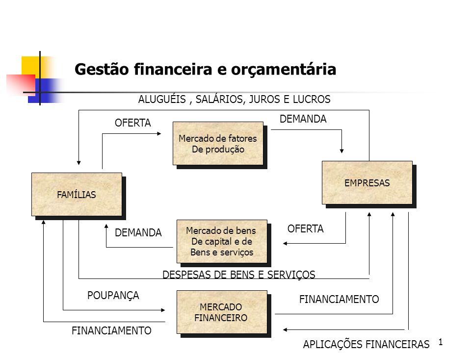 1 Gestão financeira e orçamentária Mercado de fatores De produção Mercado de fatores De produção Mercado de bens De capital e de Bens e serviços Merca