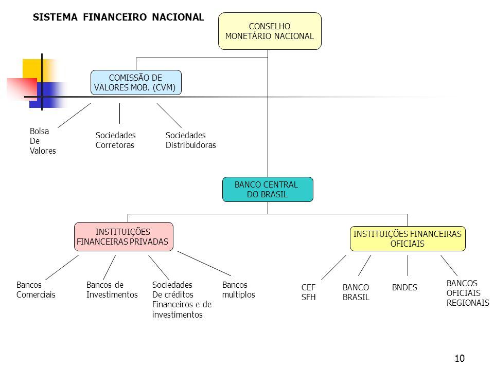 10 CONSELHO MONETÁRIO NACIONAL COMISSÃO DE VALORES MOB. (CVM) BANCO CENTRAL DO BRASIL INSTITUIÇÕES FINANCEIRAS OFICIAIS INSTITUIÇÕES FINANCEIRAS PRIVA