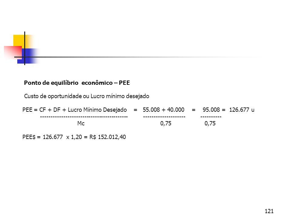121 Ponto de equilíbrio econômico – PEE Custo de oportunidade ou Lucro mínimo desejado PEE = CF + DF + Lucro Mínimo Desejado = 55.008 + 40.000 = 95.00