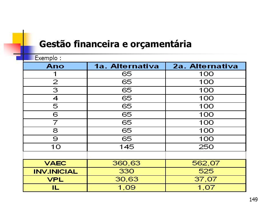 149 Gestão financeira e orçamentária Exemplo :